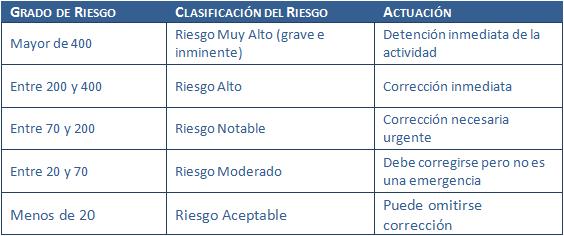 Clasificación del Riesgo según Método FINE