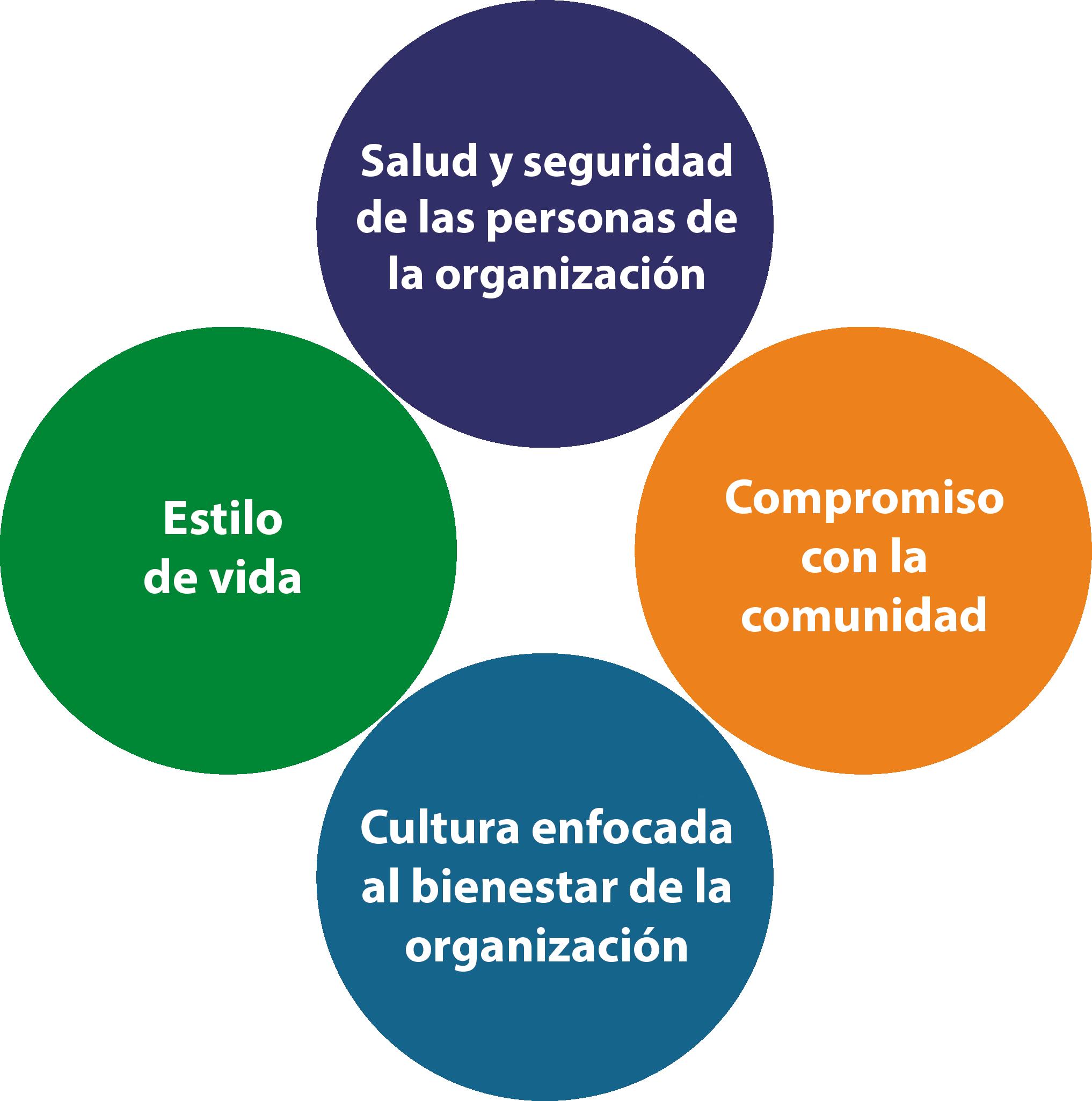 Pilares de la Organización Saludable