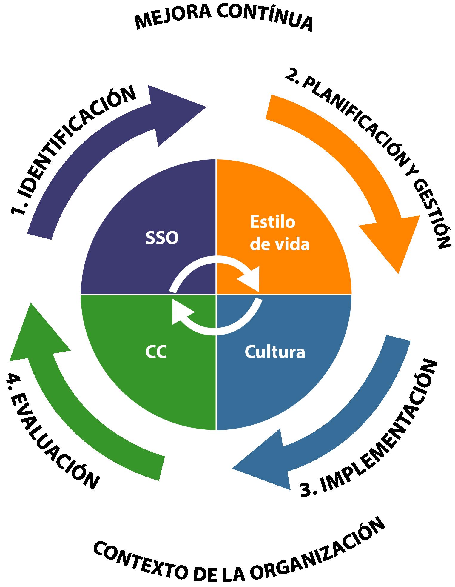 3 4 - De la Empresa Saludable a la Organización Saludable en alineación con los Objetivos de Desarrollo Sostenible