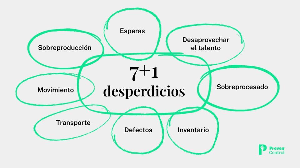 7+1 desperdicios