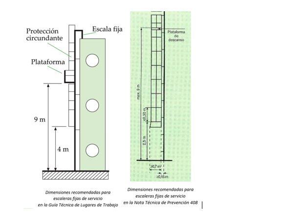 Protecciones circundantes s o no prevenblog for Escalera de 5 metros