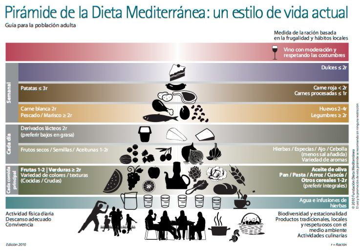 Resultado de imagen de pirámide dieta mediterránea 2016