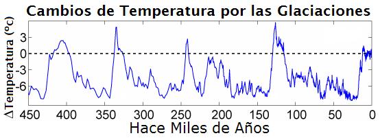 ClimaGlaciaciones