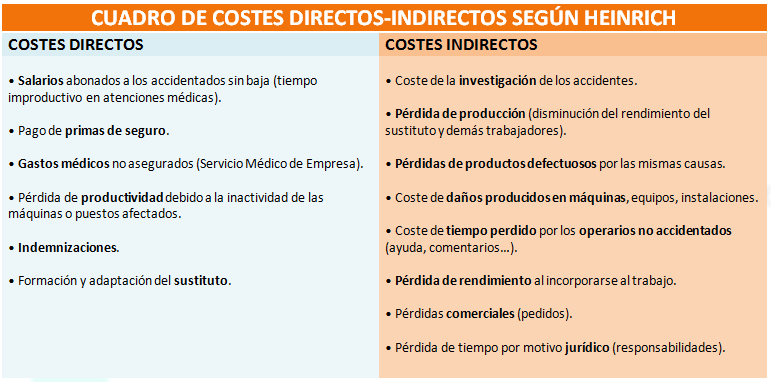 Costes Directos Indirectos