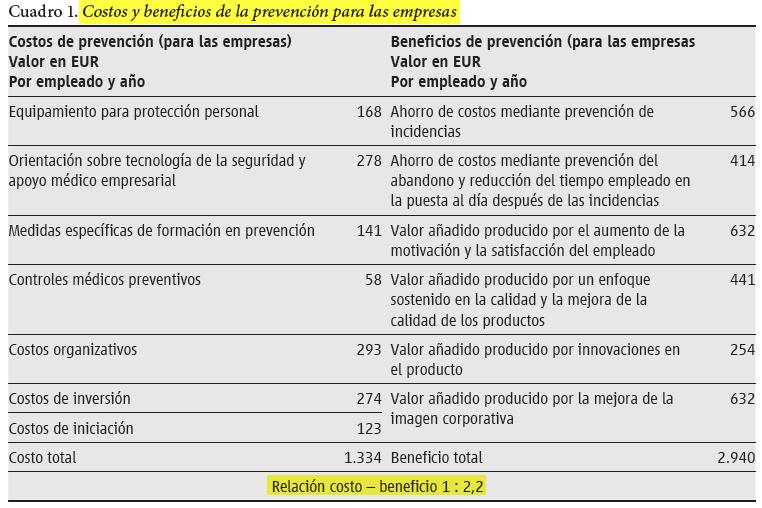 Fuente: El rendimiento de la prevención:Cálculo de los costos y beneficios de las inversionesen la seguridad y salud en el trabajo en las empresas. ISSA.