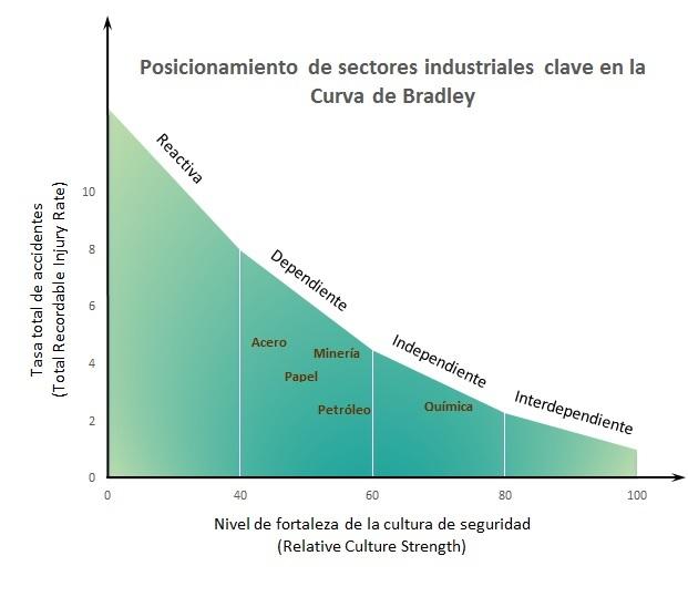 Curva de Bradley Posicionamiento sectores industriales