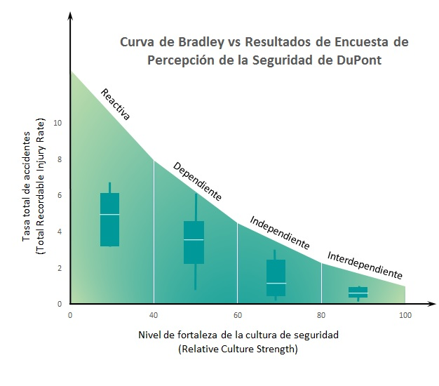 Curva de Bradley vs Encuesta Percepcion