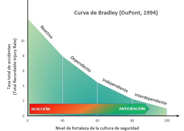 curva-de-bradley_2