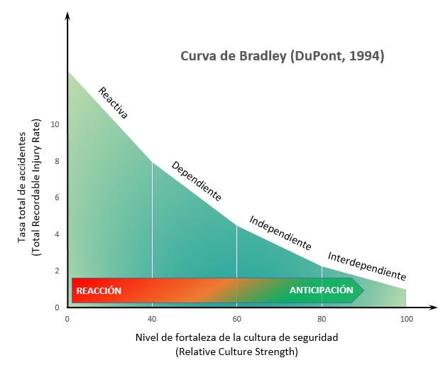 Curva de Bradley_2