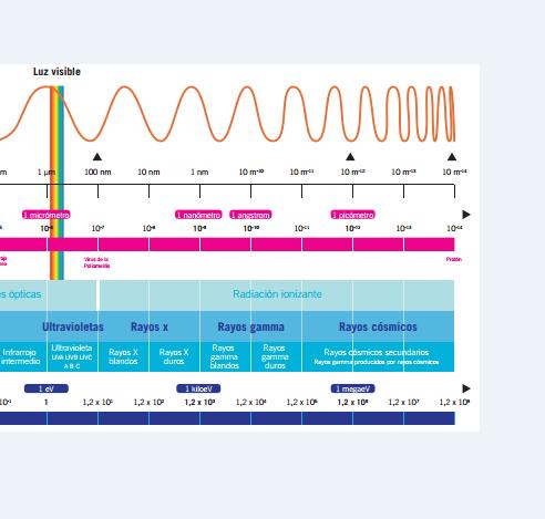 Espectro electromagnetico Radiaciones Ionizantes