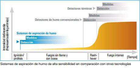 detección de incendios - Grafica2