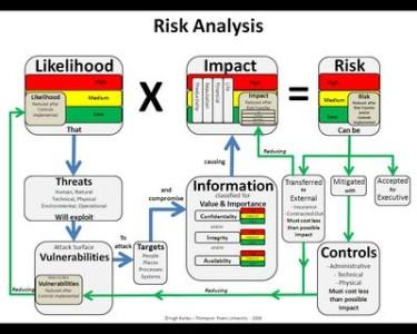 La percepción del riesgo huye planteamientos de tipo lógico o racionales.