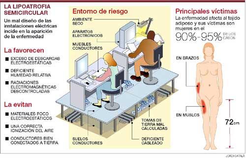 C mo nos afectan los campos electromagn ticos en el for Prevencion de riesgos laborales en la oficina