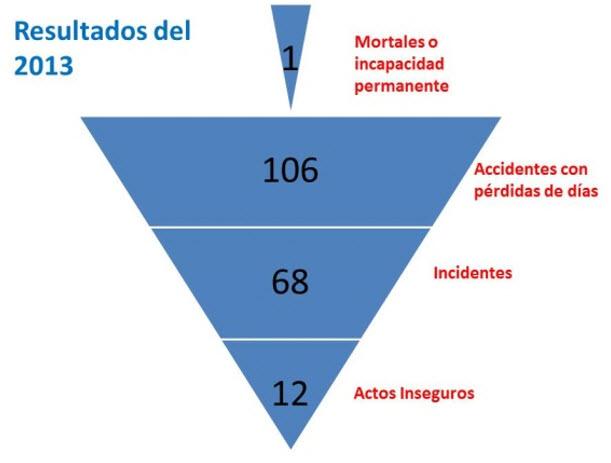 Pirámide de accidentabilidad de Maestro Perú S.A. en el 2013