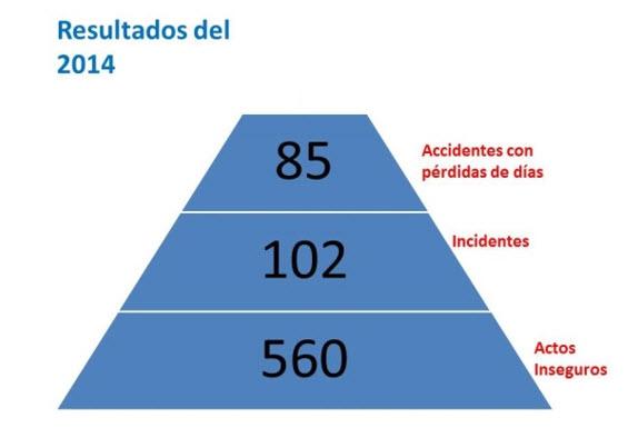 Pirámide de accidentabilidad de Maestro Perú S.A. en el 2014