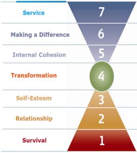 Organizaciones basadas en valores
