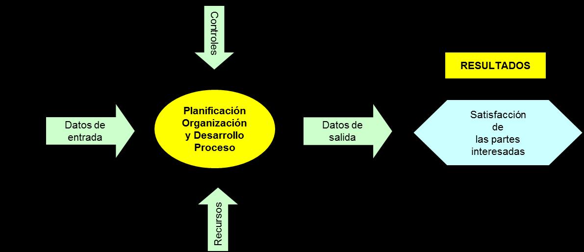 Integracion De Sistemas De Gestin Hacia Resultados | Motorcycle Review