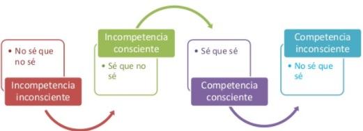 Las cuatro etapas para el aprendizaje de una nueva destreza