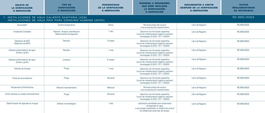 Cuadro resumen de inspecciones/verificaciones en instalaciones de ACS con riesgo de Legionella