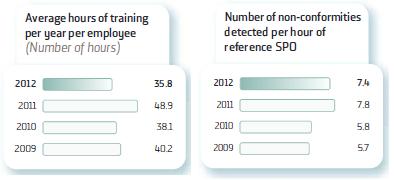 average training