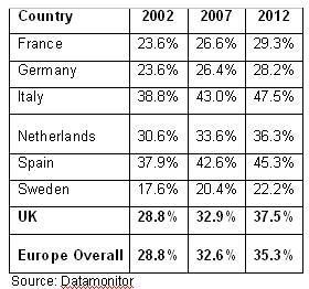 Evolución de la obesidad infantil en Europa (2002-2012), por países.