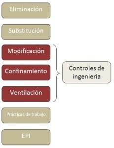 control_higienico