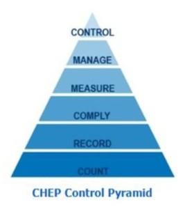 control_pyramid