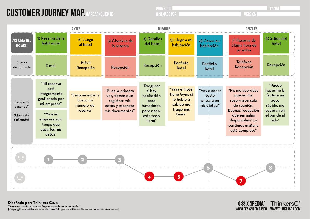 Ejemplo de Customer Journey Map. Fuente: Thinkers Co.