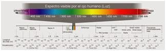 espectro-UV