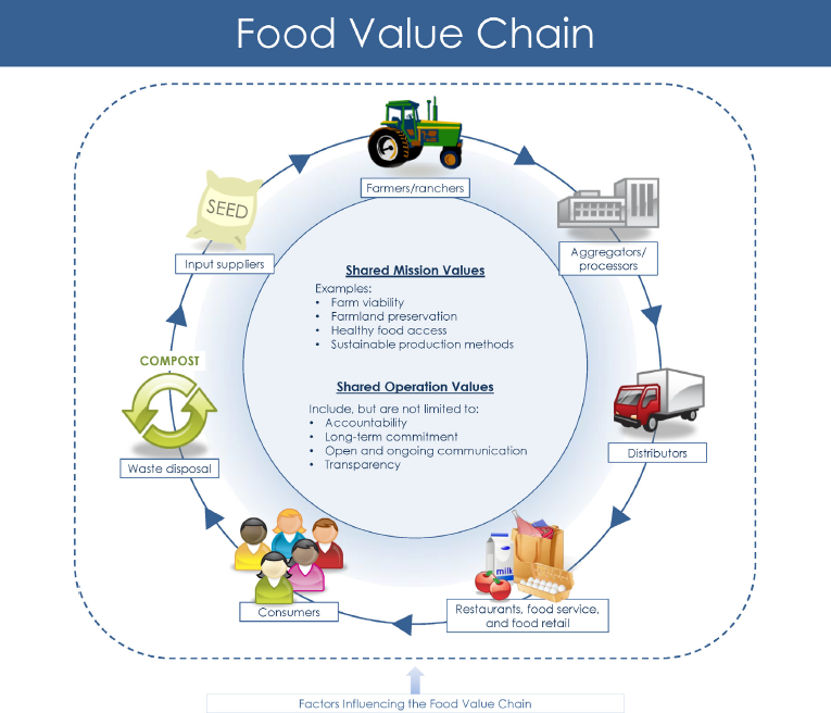 food-value-chain-usda
