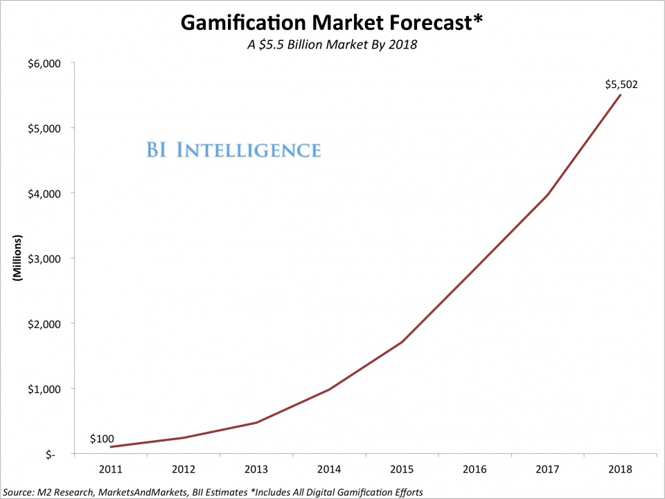 Gamification forecast