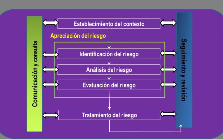 ISO 31000. Gestión del riesgo.