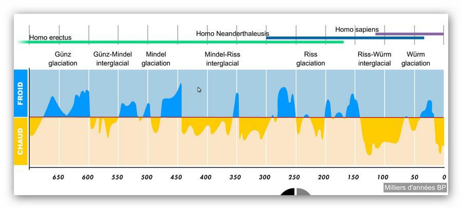 Oscilaciones climáticas en los últimos 700 mil años