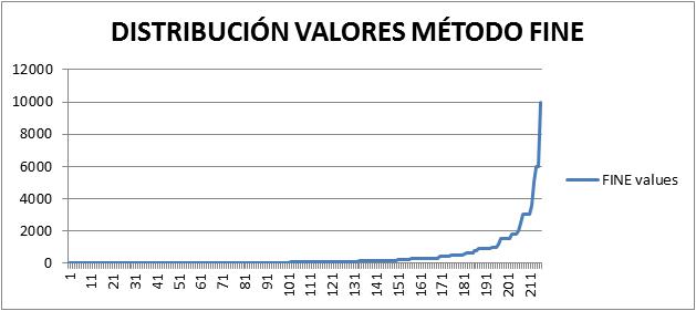 grafico distribución valores FINE