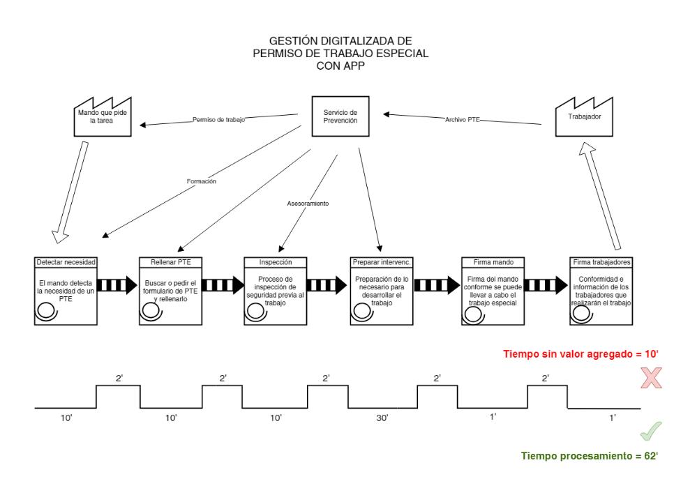 VSM permiso trabajo digital