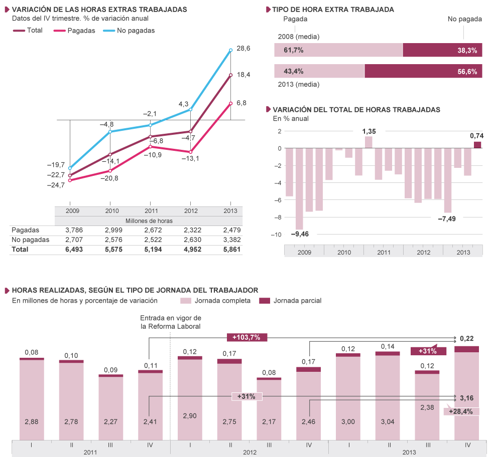 infografia_evolucion_horas_extraodinarias_espana_2011-2013