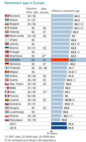 retirement age in Europe