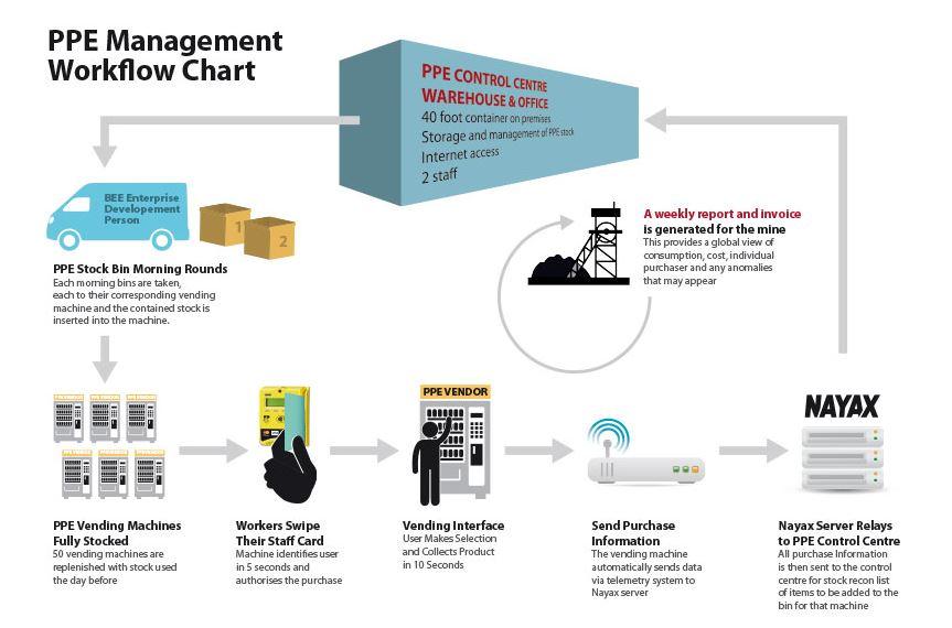 Ejemplo de estudio de caso real en empresa minera. Fuente: http://www.vendingsolutions.co.za/